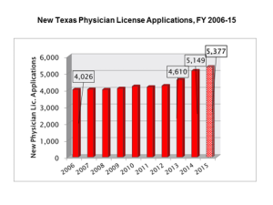 graph of physician licensure applications
